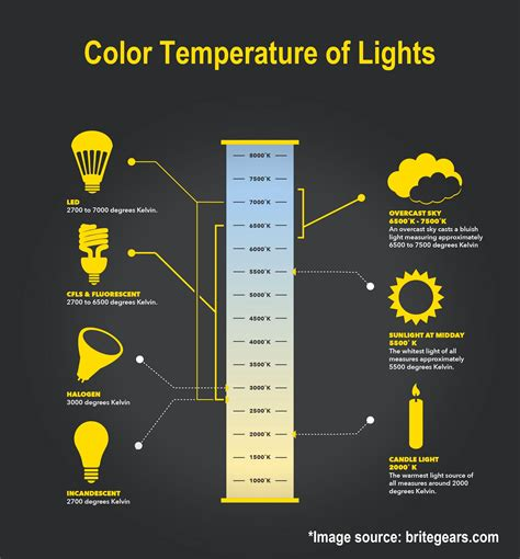 Bathroom Lighting Color Temperature by Color Temperature Chart Kleo Beachfix Co Metals In