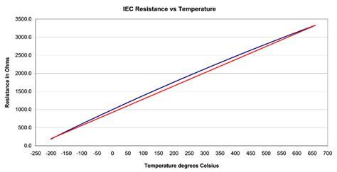 thermistor  rtd temperature measurement accuracy application note bapi