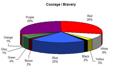 what color represents fear colour assignment associations