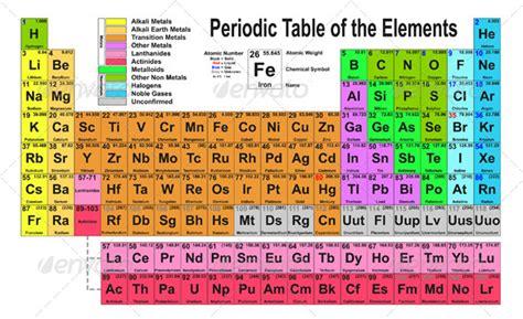periodic table  eyematrix graphicriver