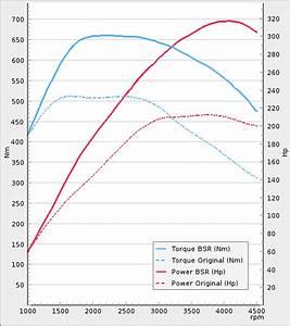 Tuning Volkswagen Amarok 3 0tdi 204hp 2016