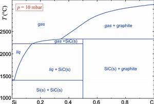 The Silicon U2013carbon Phase Diagram