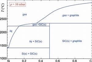 The Silicon U2013carbon Phase Diagram