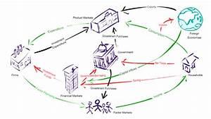 Living Economics  Circular Flow  Transcript