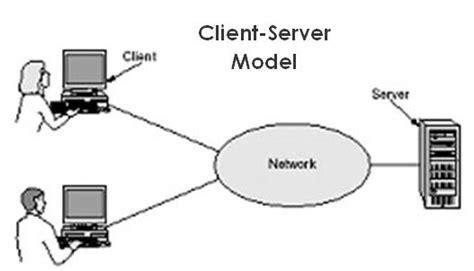The Importance Of The Clientserver Computing In