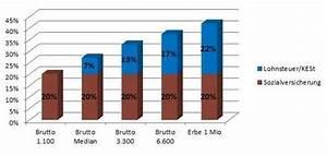 Steuern Und Versicherung Berechnen : lohnnebenkosten streichen angelos meinung ~ Themetempest.com Abrechnung