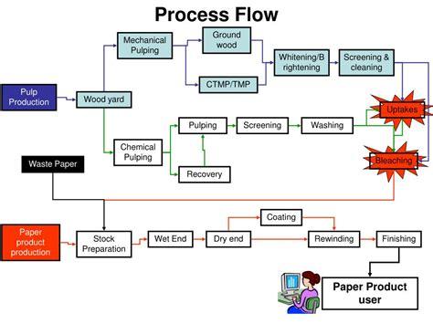 process flow powerpoint  id