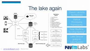 Paytm Labs Soyouwanttodatascience