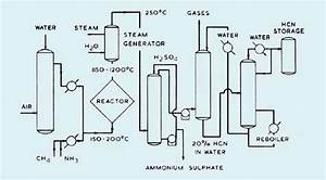 The Manufacture Of Hydrocyanic Acid By The Andrussow