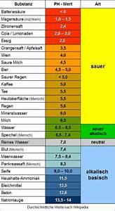 Mineralwasser Ph Wert Liste : wichtiger ph wert aguaris ~ Orissabook.com Haus und Dekorationen