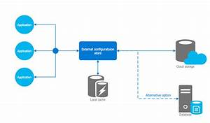 Microsoft Azure Architecture Solution