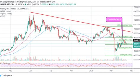 Because bitcoin is fundamentally software, anybody can run it on their computer, and therefore participate in a global economy. Btc Price Graph - Bitcoin Price Analysis: BTC/USD rally to $9,000 in the ... / Discover new ...