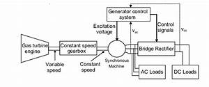 Constant Speed Drive Coupling With The Jet Engine And