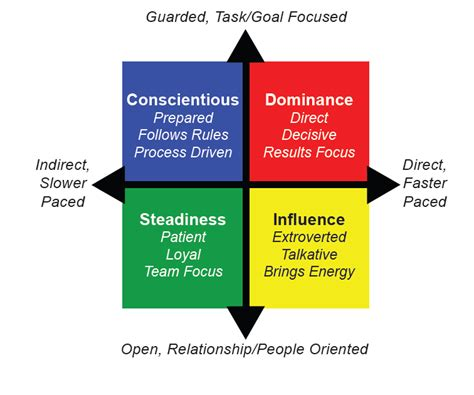 disc behavioral profiles  sport sports conflict institute