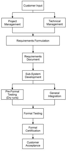 System Testing Proces Diagram by The System Integration Process