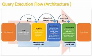 Query Execution Flow Architecture  Sql Server