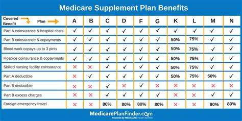compare medicare plan  plans medicareplanfindercom