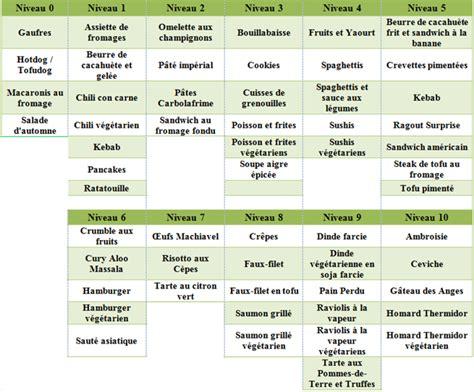 sims 3 cuisine comment apprendre la cuisine sims 3