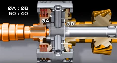 automotive design    transfer case split power