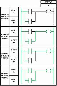 Ladder Logic Basics