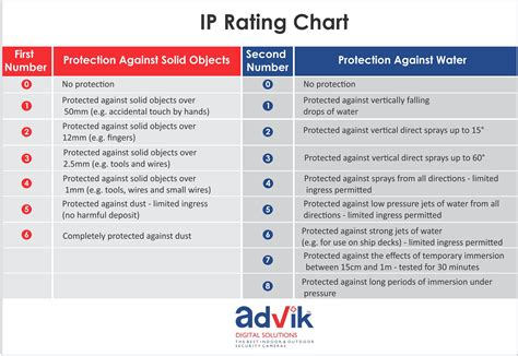 Ingress Protection Rating by Importance Of Ingress Protection Ip Rating In Cctv Cameras