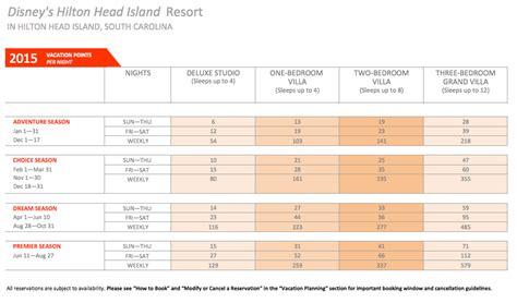 dvc point charts disney vacation club