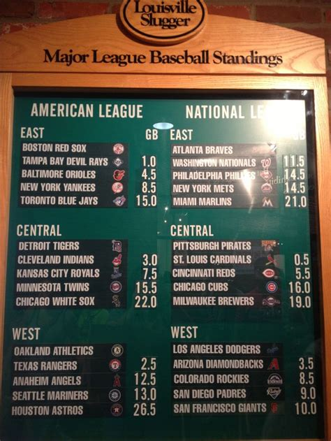 mlb standings board aug  places ive