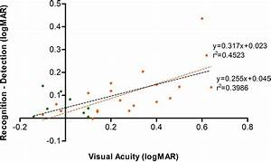 Visual Acuity Loss In Patients With Age Related Macular