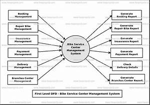 Bike Service Center Management System Dataflow Diagram