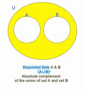 Venn Diagram A Union B