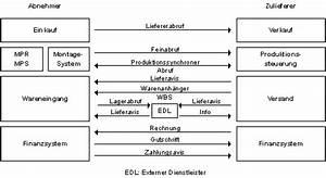Merkmale Einer Rechnung : it infothek grundlagen der wirtschaftsinformatik merkmale betrieblicher informationssysteme ~ Themetempest.com Abrechnung