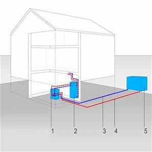 Luft Luft Wärmepumpe Nachteile : luft wasser w rmepumpe bauwissen online ~ Watch28wear.com Haus und Dekorationen