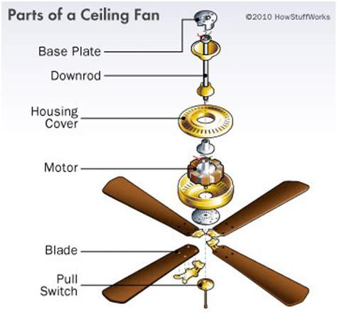 electric fan for sale installing a ceiling fan howstuffworks