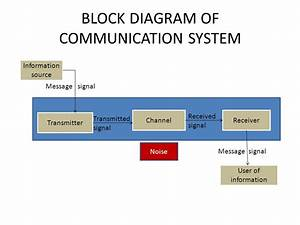 Communication Systems  5marks