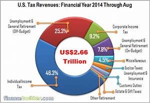 2013 Military Pay Chart How Would Quot Filing Your Taxes On A Postcard Quot Actually Work