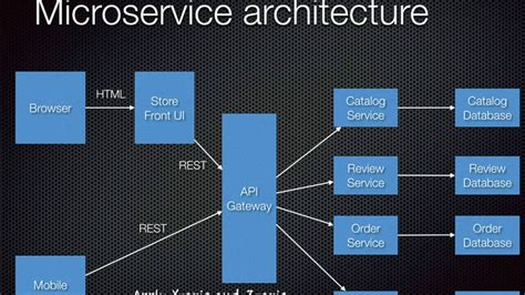 developing microservices  aggregates chris