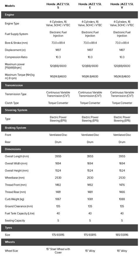 Harga Dan Spesifikasi Honda Jazz 2014 Baru