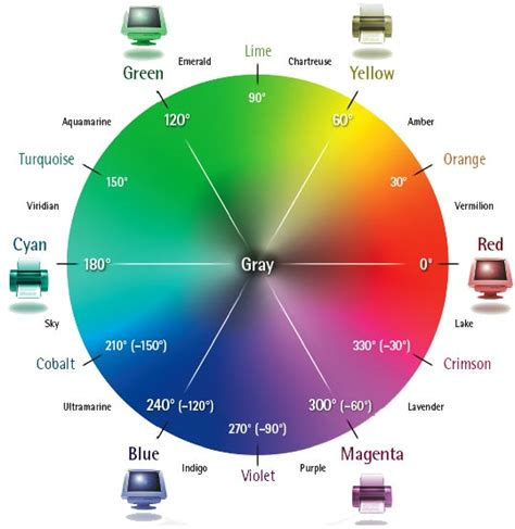 color wheel light the visible color spectrum wheel color effects with deke