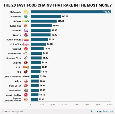 top 10 cuisines in the the 20 most successful fast food chains right now