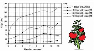 Charts With Multiple Variables Interpreting Graphs