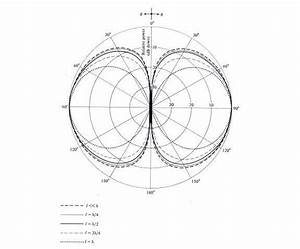 Diagrama De Radiaci U00f3n De Un Dipolo Para Distintas