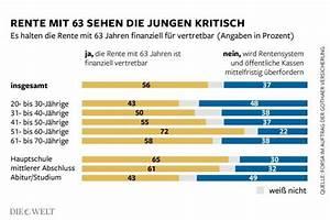 Rente Berechnen Mit 63 : umfrage deutsche wollen nicht mit 63 in rente gehen die welt ~ Themetempest.com Abrechnung