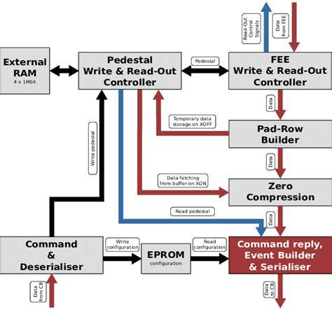 Color Online Schematic Block Diagram The Motherboard