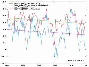 Global Warming? No NASA says Cooling