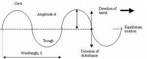 Igcse Physics  Properties Of Waves