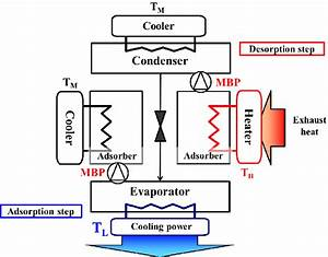 Schematic Diagram Of Hybrid Adsorption Chiller Cycle With