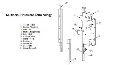 door hardware parts hoppe multipoint door hardware