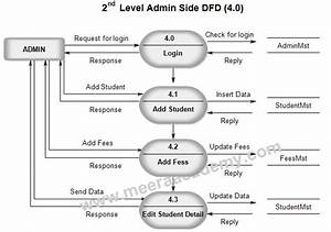 Data Flow Diagram For Student Admission System  University
