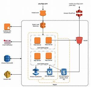 19 Best Computer And Networks  U2014 Aws Architecture Diagrams