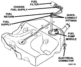 2005 Dodge Grand Caravan Fuel Filter Location by Where Exactly Is It Located